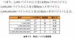 ディジタル情報の量の単位.png